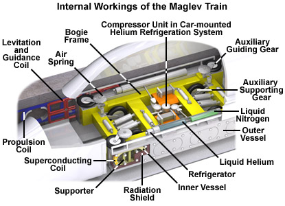 How Do Maglev Trains Work >> Trains | LittleClickers